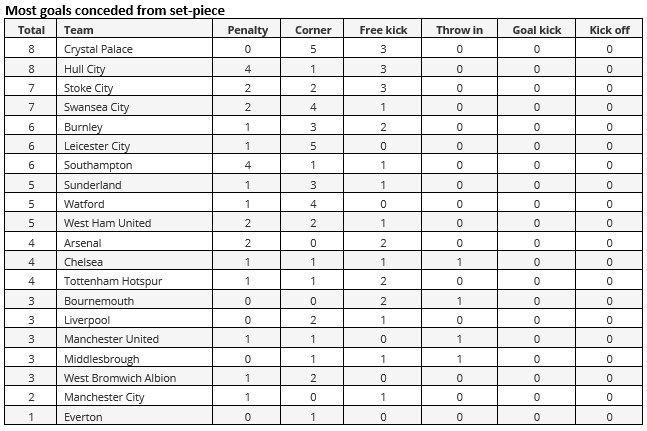 engelsk fotball tabell